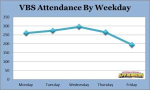 VBS By Week Day Stats 2014