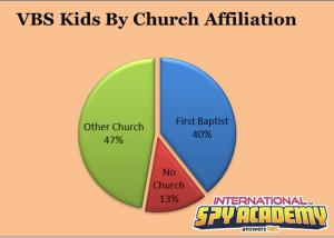 VBS Kids By Church Affliliaiton 2014