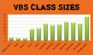 vbs 2015 Class Roster Size