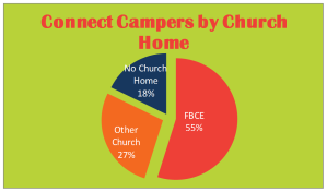Connect Camp Church Affliliation