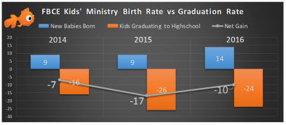 2016 VBS Birth Rate