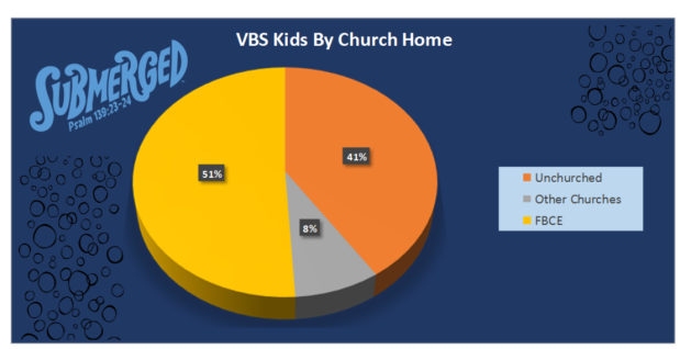 VBS Kids By Church Home