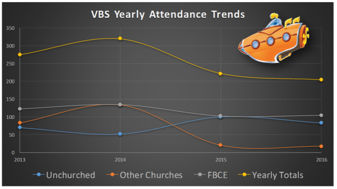 VBS yearly trends