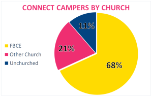 Connect Camp by church