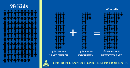 Church-retention-rate