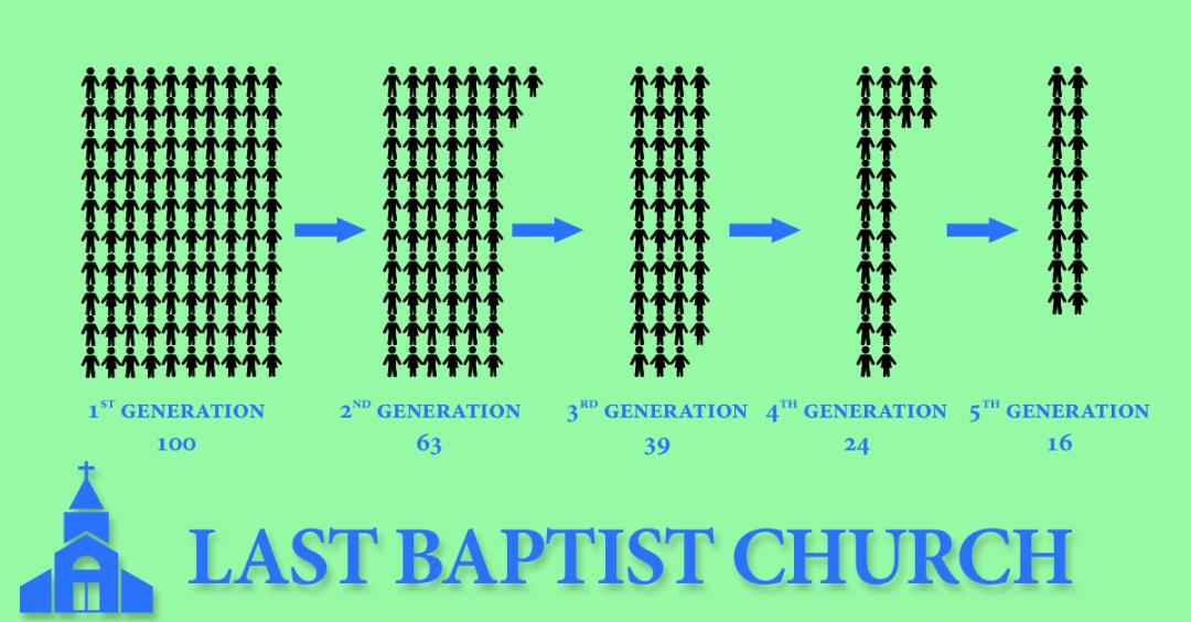 Last-Baptist-Generation-Breakdown